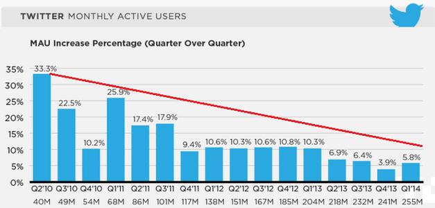 78 Persen Pengguna Twitter Berasal Dari Perangkat Mobile