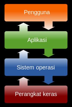 Pengertian dan Penjelasan Tentang Sistem Operasi Komputer 2