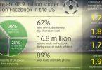 Facebook-500-Juta-Penggemar-Sepak-Bola-1