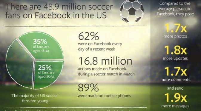 Facebook 500 Juta Penggemar Sepak Bola