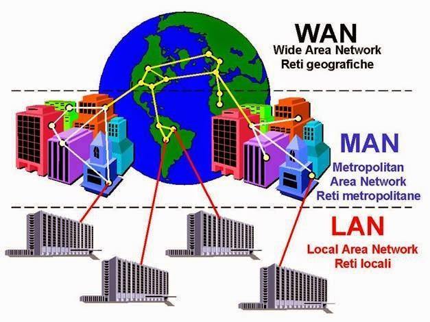 Klarifikasi Jenis Jenis Jaringan Komputer Berdasarkan Jangkauan Geografis Lan Man Wan Pintar Komputer