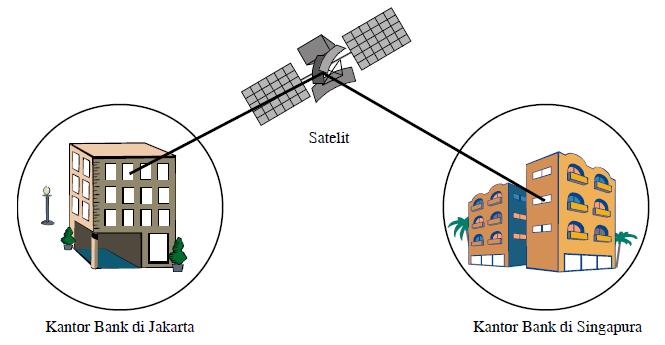 Klarifikasi Jenis Jenis Jaringan Komputer Berdasarkan Jangkauan Geografis (LAN, MAN, WAN)