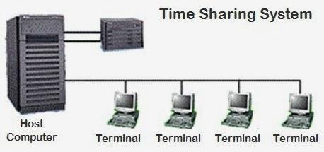 Memahami Pengertian, Sejarah, dan Perkembangan Jaringan Komputer