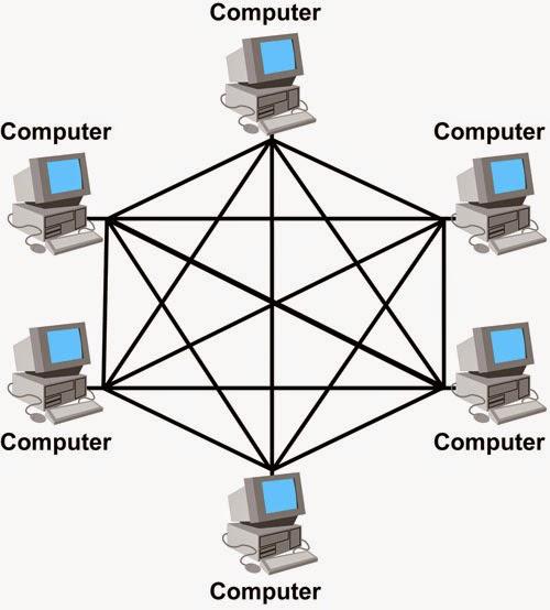 Pengertian Dan Macam Macam Topologi Pada Jaringan Komputer Lengkap