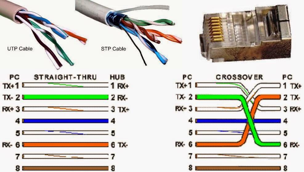 Pengertian dan Penjelasan tentang TX dan RX pada Sistem Pengkabelan Jaringan Komputer