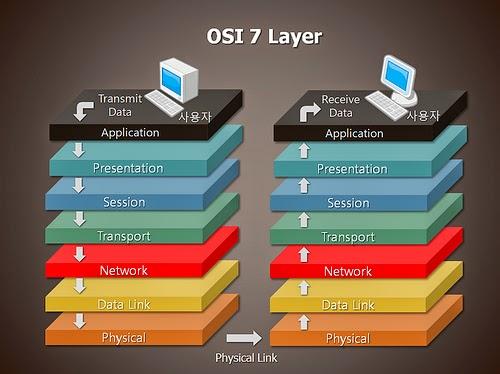 Proses yang Terjadi Pada Saat Pengiriman Data Berdasarkan OSI Layer