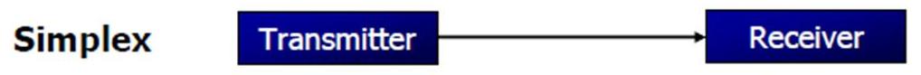 Komunikasi Data Berdasarkan Arahnya, Simplex dan Duplex (Half Duplex dan Full Duplex)