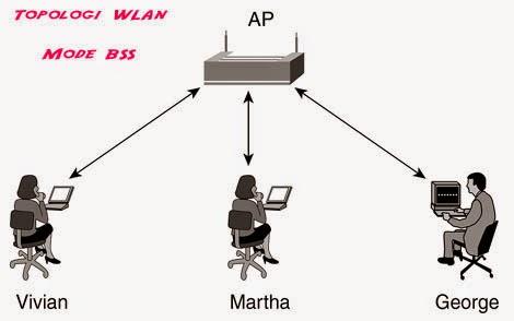 Mengenal Jenis-Jenis Topologi yang Ada Pada Jaringan Wireless