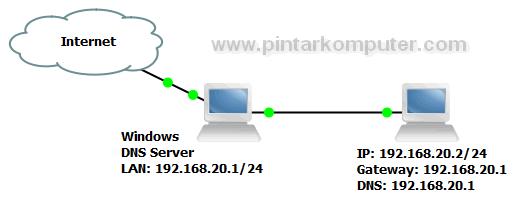 cara menjadikan windows 7 kita sebagai DNS server