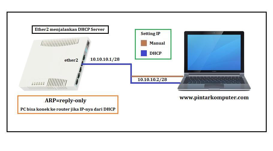 Trik Untuk Mengamankan DHCP Pada Router Mikrotik