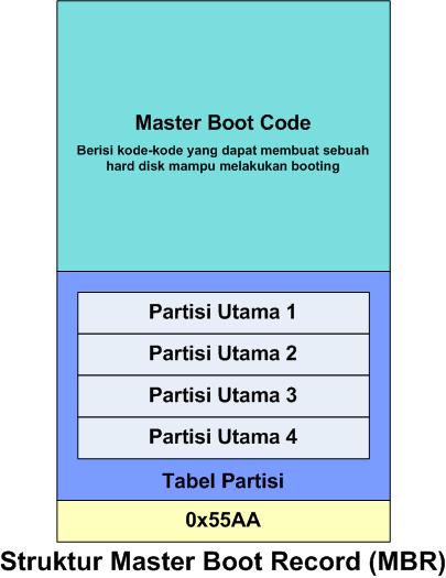 Apa Itu Master Boot Record (MBR)? Berikut Pengertian dan Penjelasan Singkatnya