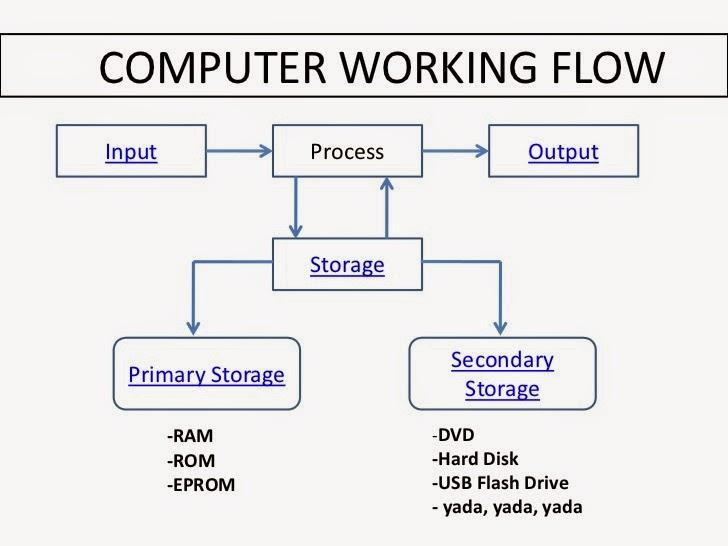Penjelasan Lengkap Tentang Cara Kerja Sistem Komputer
