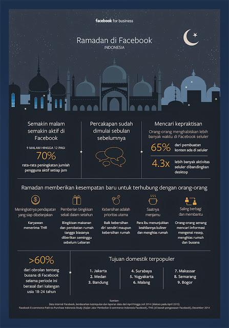 Prilaku Unik Pengguna Facebook di Indonesia Saat Bulan Ramadhan