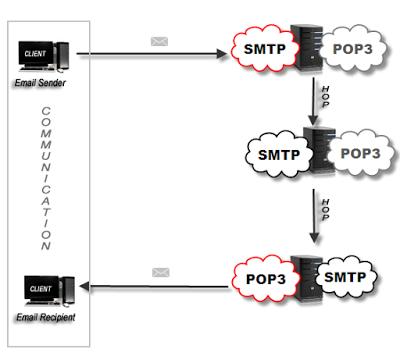 Penjelasan Lengkap Cara Kerja Email Server