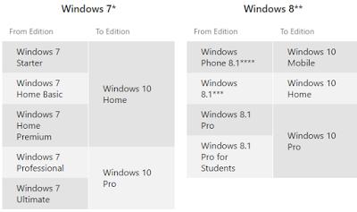 Cara Mengaktifkan Pemberitahuan Upgrade Windows 10