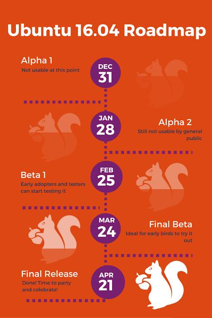 Jadwal Rilis Ubuntu 16.04 Lengkap