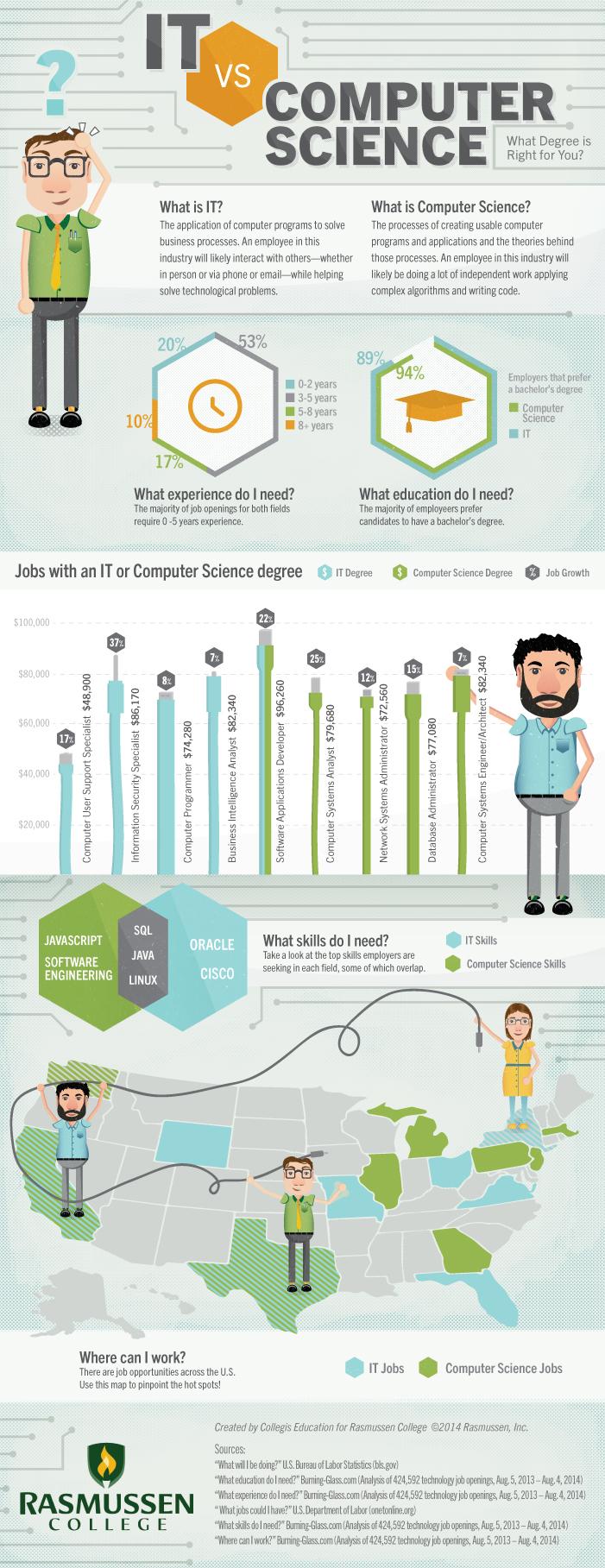 infografis IT vs Computer Science