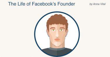 infografis mark zuckerberg 2