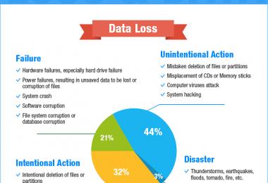 Infografis Pentingnya Memahami Permasalahan Data Agar Dapat Mencegahnya 1