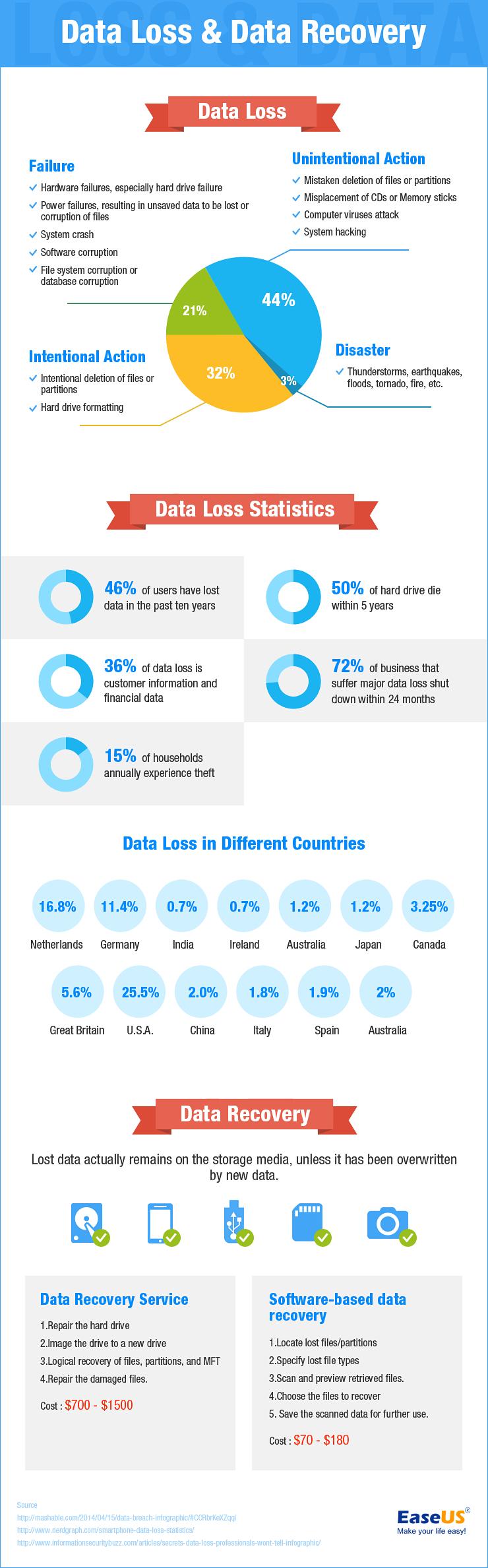 Infografis Pentingnya Memahami Permasalahan Data Agar Dapat Mencegahnya
